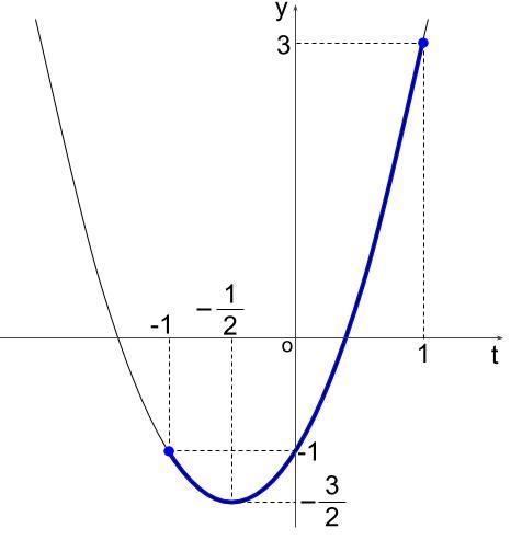 高校数学無料学習サイトko-su- 三角方程式 最大・最小の総合問題2