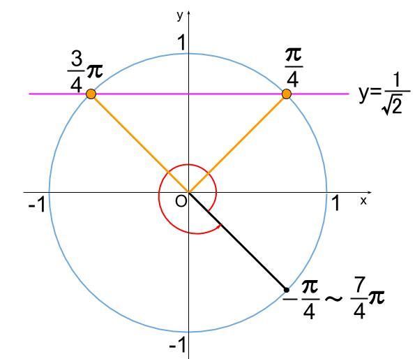 高校数学無料学習サイトko-su- 三角方程式 合成の利用11