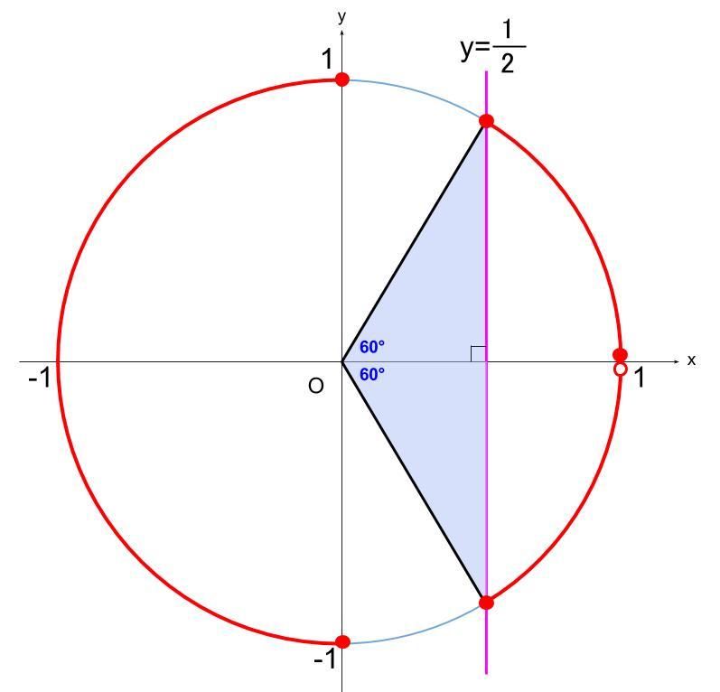 高校数学無料学習サイトko-su- 三角方程式 2倍角の利用2