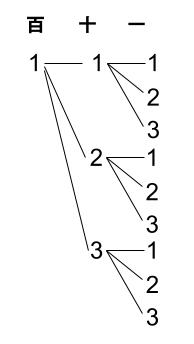 高校数学無料学習サイトko-su- 場合の数 重複順列1