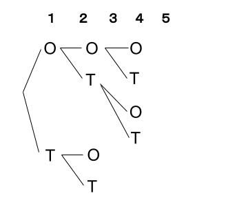 高校数学無料学習サイトko-su- 場合の数 重複順列2