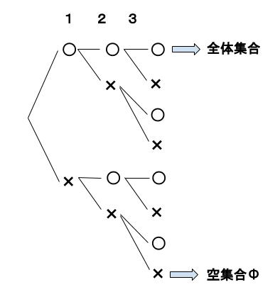 高校数学無料学習サイトko-su- 場合の数 重複順列3