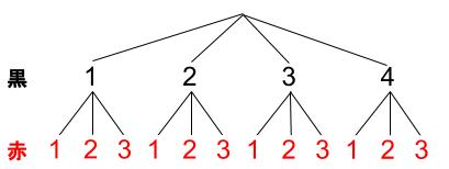 高校数学無料学習サイトko-su- 独立事象の確率01