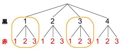 高校数学無料学習サイトko-su- 独立事象の確率03