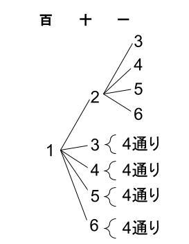 高校数学無料学習サイトko-su- 場合の数 順列2