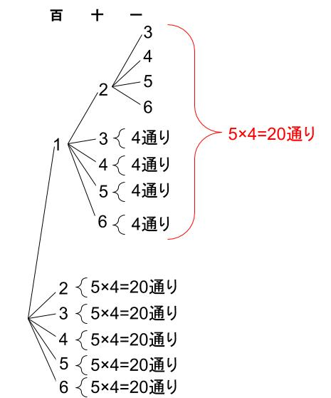 高校数学無料学習サイトko-su- 場合の数 順列3