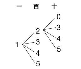 高校数学無料学習サイトko-su- 場合の数 数並べ003