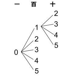 高校数学無料学習サイトko-su- 場合の数 数並べ004