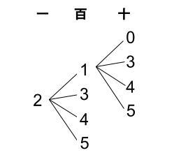 高校数学無料学習サイトko-su- 場合の数 数並べ005