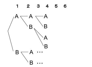 高校数学無料学習サイトko-su- 場合の数 組合せ練習1