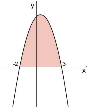 高校数学無料学習サイトko-su- 定積分と面積 (x-a)(x-b)例題1