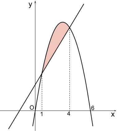 高校数学無料学習サイトko-su- 定積分と面積 (x-a)(x-b)例題2