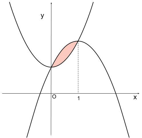 高校数学無料学習サイトko-su- 定積分と面積 (x-a)(x-b)例題3