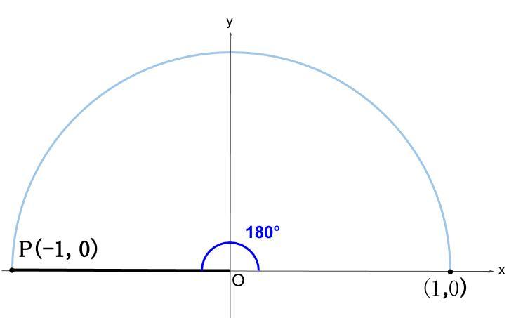 高校数学無料学習サイトko-su- 三角比 180°