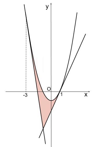 高校数学無料学習サイトko-su- 定積分 2次関数と接線1