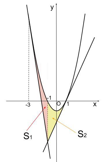 高校数学無料学習サイトko-su- 定積分 2次関数と接線2