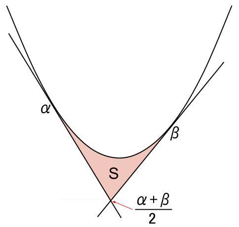 高校数学無料学習サイトko-su- 定積分 2次関数と接線3