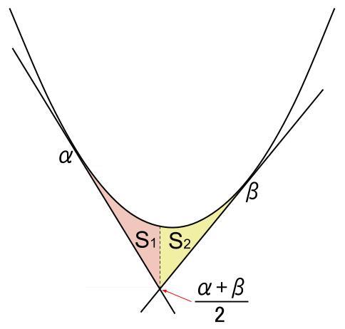 高校数学無料学習サイトko-su- 定積分 2次関数と接線4