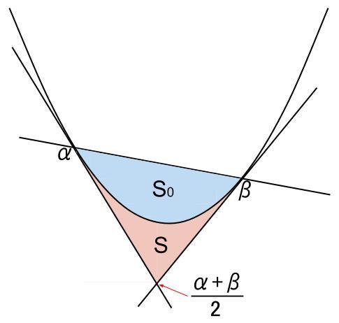 高校数学無料学習サイトko-su- 定積分 2次関数と接線5