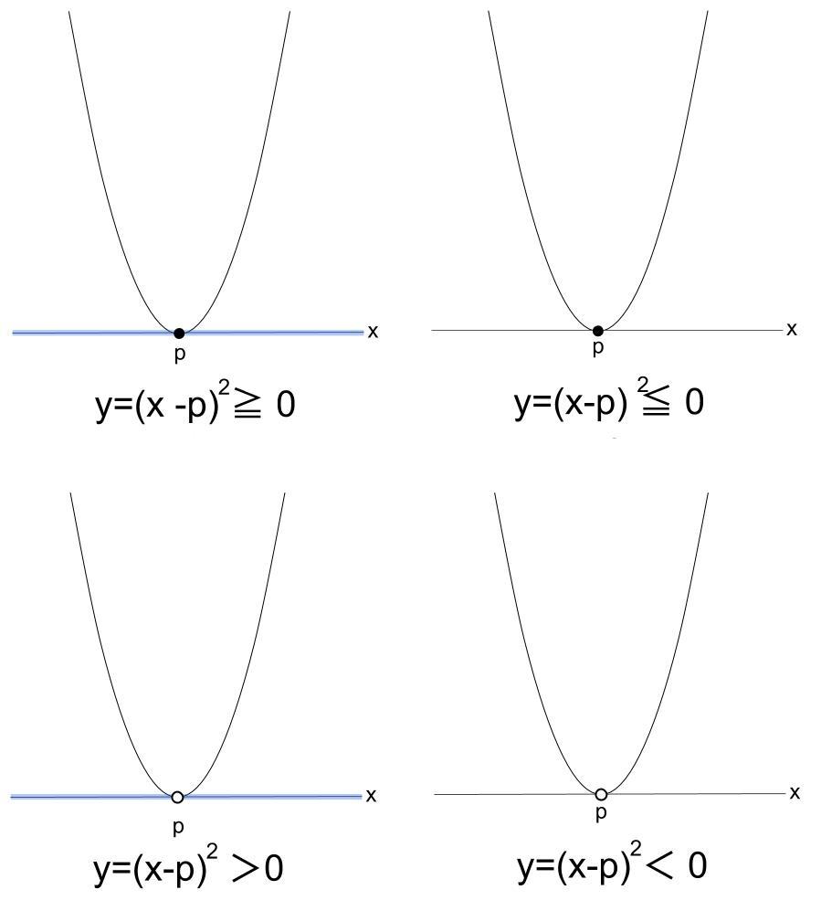 高校数学無料学習サイトko-su- 2次不等式 x軸との共有点1個 まとめ図