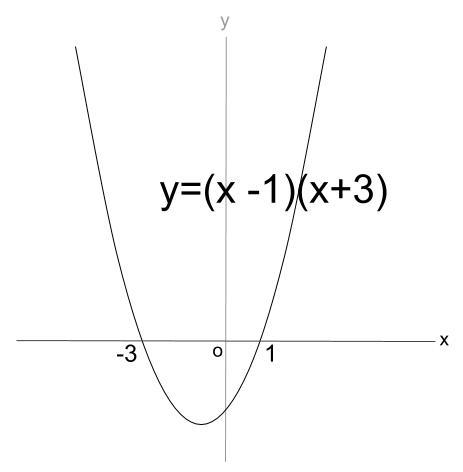 高校数学無料学習サイトko-su- 2次不等式 x軸との共有点2個 1