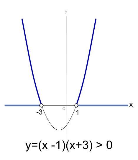 高校数学無料学習サイトko-su- 2次不等式 x軸との共有点2個 2