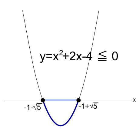 高校数学無料学習サイトko-su- 2次不等式 x軸との共有点2個 4
