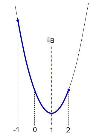 高校数学無料学習サイトko-su- 2次関数の決定 最大値2