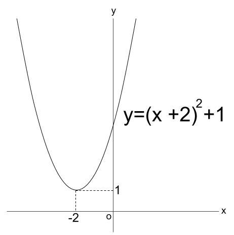 高校数学無料学習サイトko-su- 2次関数 最大・最小1-1