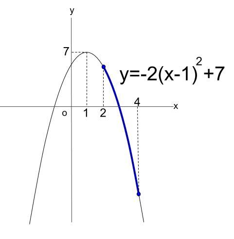 高校数学無料学習サイトko-su- 2次関数 最大・最小1-2