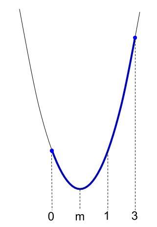 高校数学無料学習サイトko-su- 2次関数 文字係数の最大値2