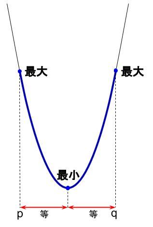 高校数学無料学習サイトko-su- 2次関数 文字係数まとめ1
