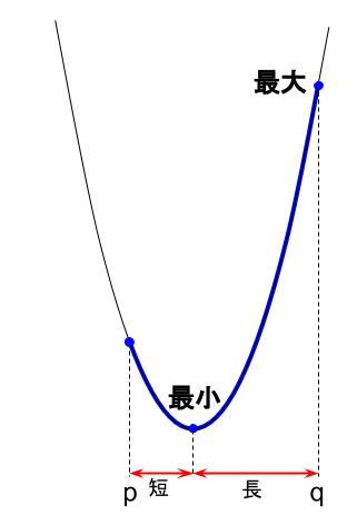 高校数学無料学習サイトko-su- 2次関数 文字係数まとめ2
