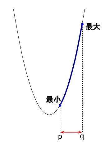 高校数学無料学習サイトko-su- 2次関数 文字係数まとめ3