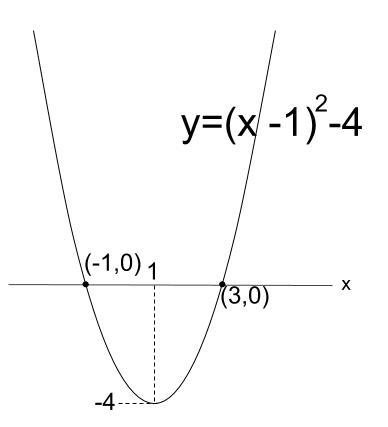 高校数学無料学習サイトko-su- 2次関数 x軸との共有点2