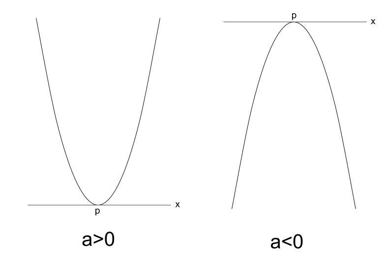 高校数学無料学習サイトko-su- 2次関数 x軸との共有点5