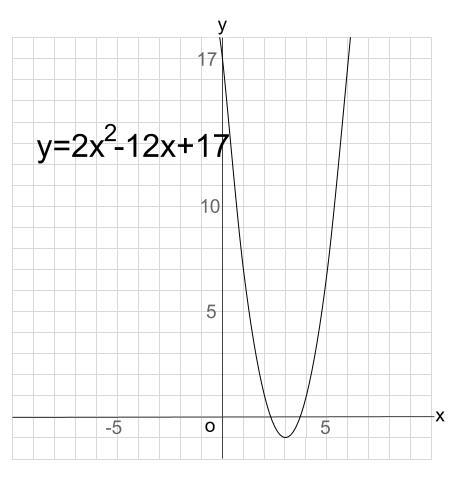 高校数学無料学習サイトko-su- 2時間数 y=2x^2-12x+17