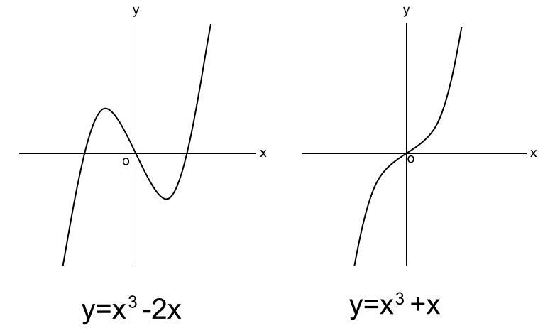 高校数学無料学習サイトko-su- 微分 3次関数のグラフ その1