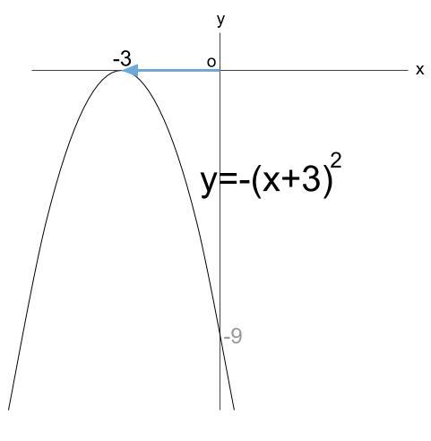 高校数学無料学習サイトko-su- 2次関数 y=-(x+3)^2