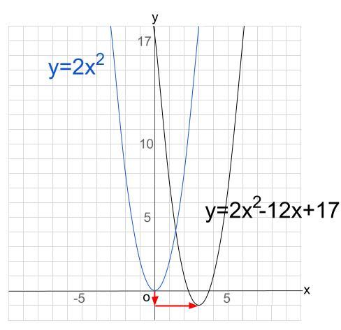 高校数学無料学習サイトko-su- 2次関数 平行移動2