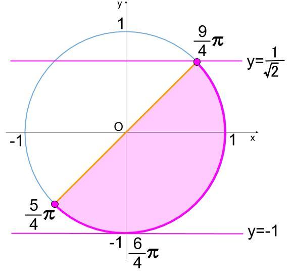 高校数学無料学習サイトko-su- 三角方程式 最大・最小の総合問題300