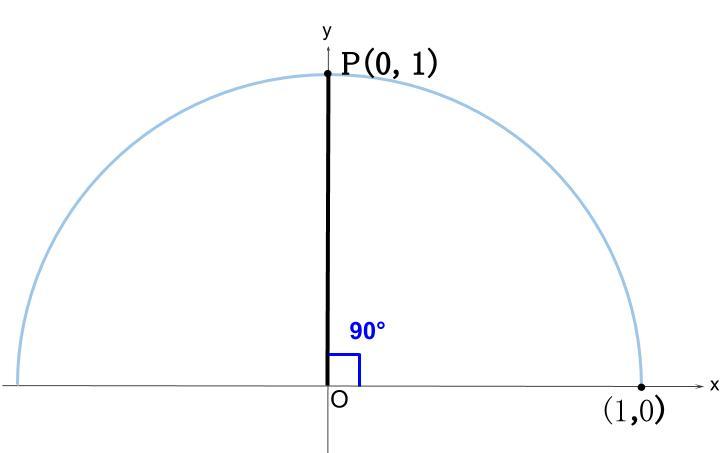 高校数学無料学習サイトko-su- 三角比 90°