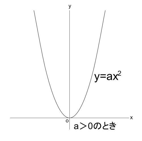 高校数学無料学習サイトko-su- 放物線 下の凸