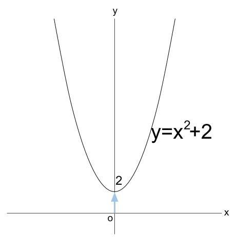 高校数学無料学習サイトko-su- 2次関数 y=x^2+2