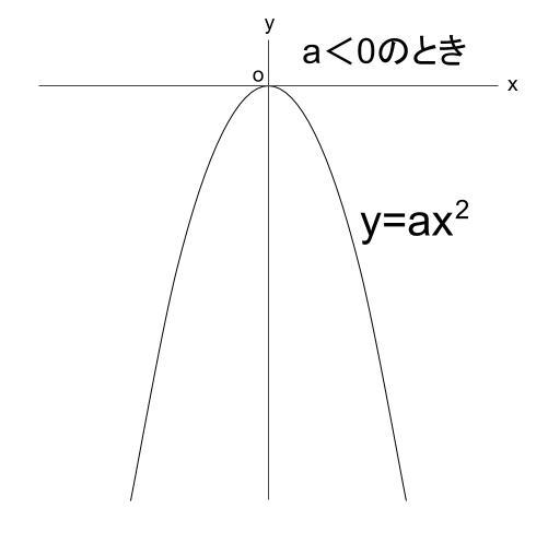高校数学無料学習サイトko-su- 放物線 上に凸