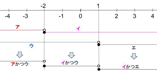 高校数学無料学習サイトko-su- 絶対値 範囲の場合分け