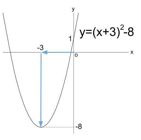 高校数学無料学習サイトko-su- 2次関数 平方完成 グラフ1