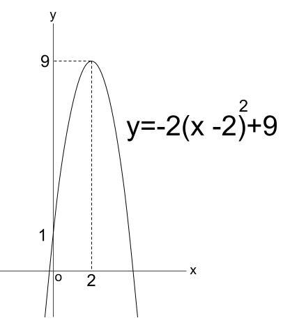 高校数学無料学習サイトko-su- 2次関数 平方完成 グラフ2