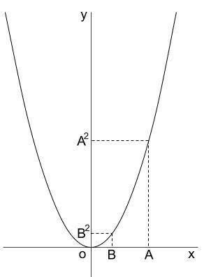 高校数学無料学習サイトko-su- 不等式の証明 平方の大小