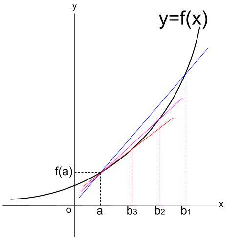 高校数学無料学習サイトko-su- 微分 平均変化率 その1.55